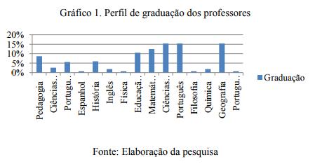 perfil-de-graduação-Sergipe